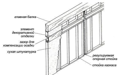 Схема каркасной перегородки в деревянном доме