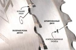 Анатомия дисковых пил