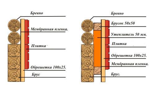 Пример утепления стен деревянного дома