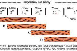 Пример возможного раскроя пиломатериала с различными по ширине карманами