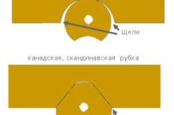 Технология норвежской ручной рубки срубов в чашу