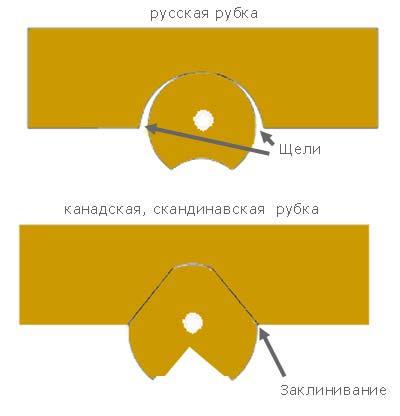 ручной рубки срубов в чашу