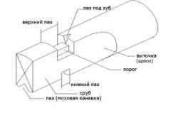 Шведская рубка сруба