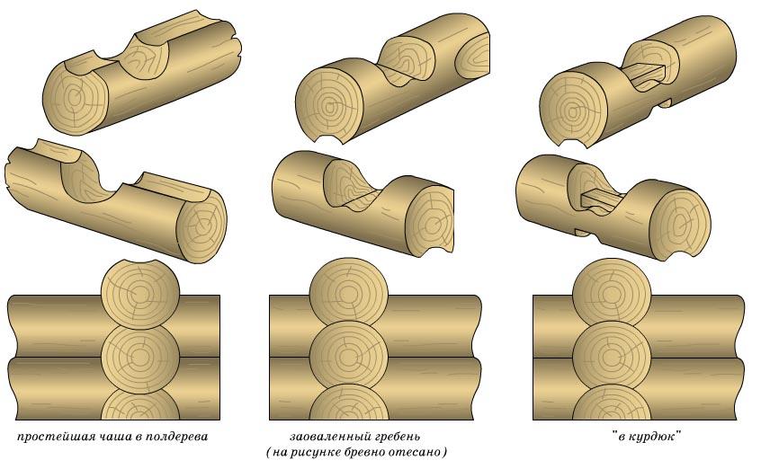 Схема способов рубки срубов из бревна