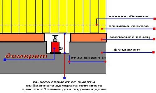 Схема положения домкратов при замене фундамента под деревянным домом