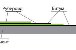 Схема гидроизоляции между срубом и фундаментом в бане