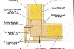 Схема обшивки досками внешних углов каркасного дома