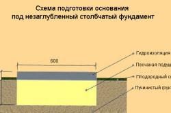 Схема подготовки основания под незаглубленный столбчатый фундамент