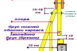 Схема замены венца каркасного дома