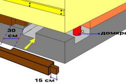 Схема поднятия дома над фундаментом и замены венца.