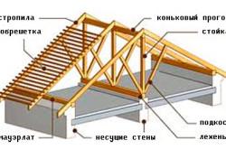 Крыша каркасного дома с устройством свеса
