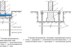 Схема усиления фундамента винтовыми сваями