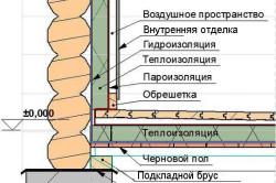 Схема внутренней отделки стен бани