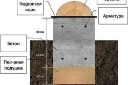 Схема заливки фундамента для дома из бруса