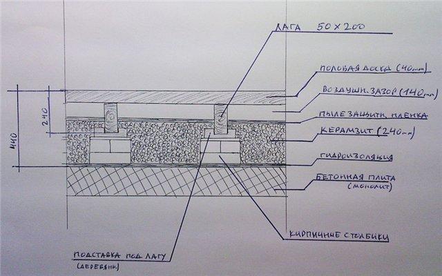 Схема полов 1-го этажа в деревянном доме