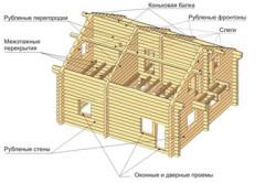 Схема дома из оцилиндрованного бревна