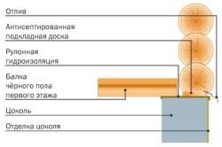 Схема опорного узла бревенчатой стены