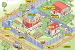 Рекомендуемые расстояния околодомовых построек