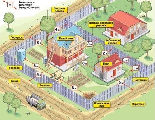какие дома можно строить на земле ижс