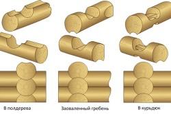 Типы соединения бревен сруба