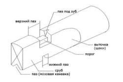 Схема шведской рубки