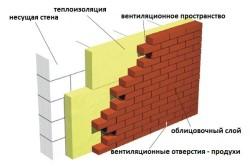 Утепление стен при помощи кирпича
