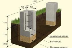 Схема выравнивания столбчатого фундамента
