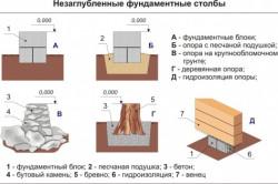 Схема столбчатого незаглубленного фундамента