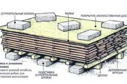 Схема сушки древесины на воздухе