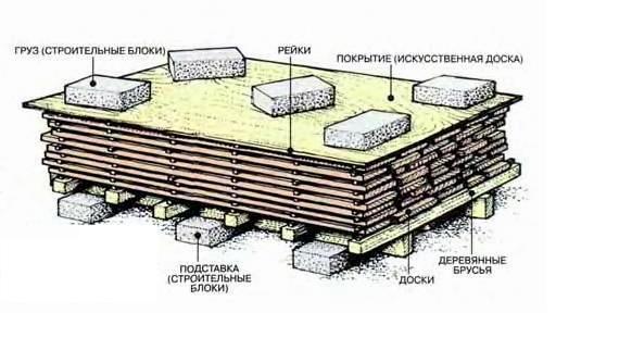 Сушки древесины в домашних условиях