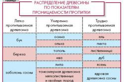 Таблица распределения древесины по показателям проницаемости пропитки