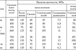 Таблица механических свойств древесины