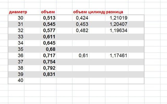 Таблица расчета кубатуры