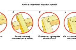 Виды угловых соединений