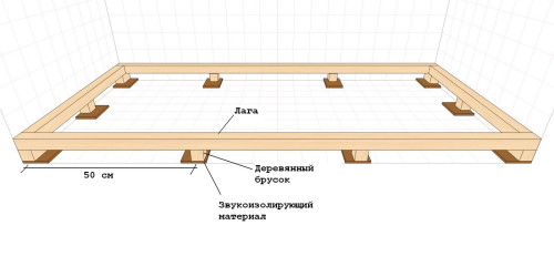 Схема крепления бруса и лаг к бетону