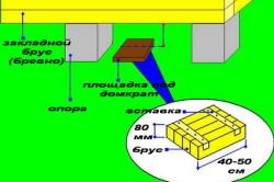 Схема поднятия стен дома с помощью домкрата.