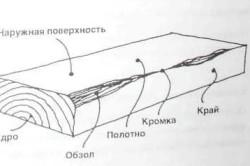 Устройство пиломатериала