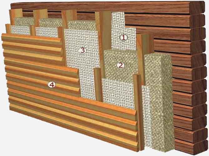 Схема утепления бревенчатого