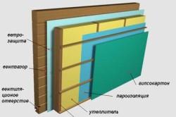 Схема внутреннего утепления дома.