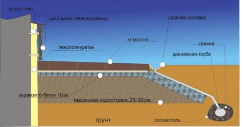 Схема устройства утеплителя для фундамента, отмостки и цоколя