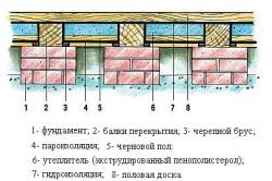 Как правильно утеплить брусовой дом