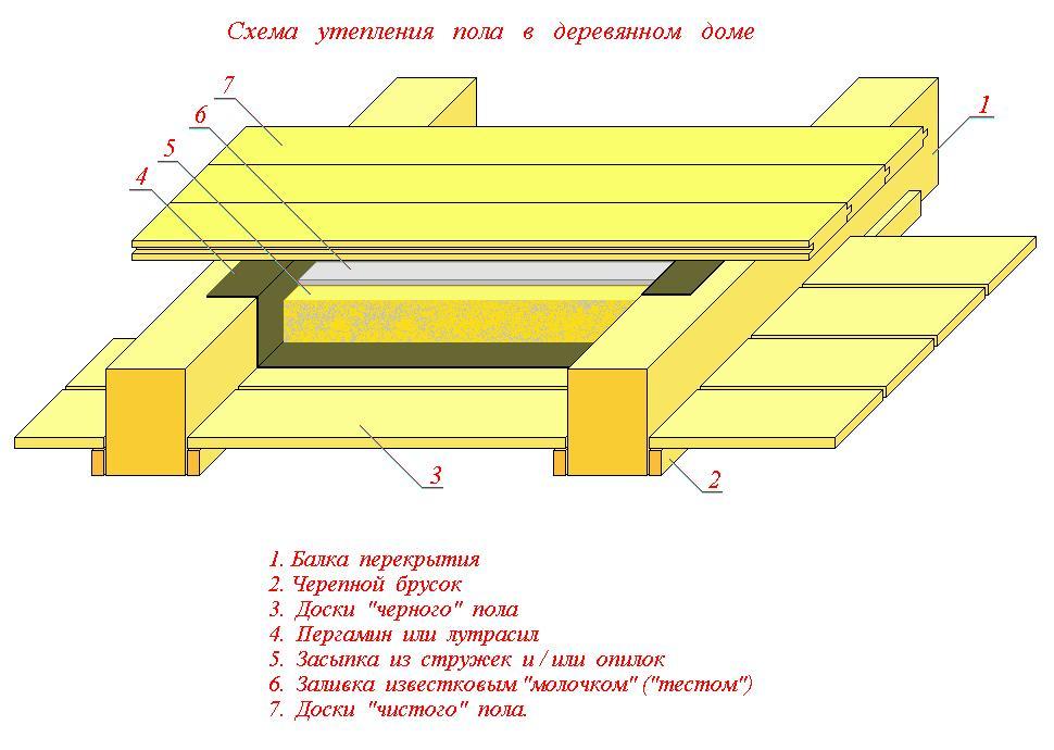 Как правильно утеплить деревянный пол