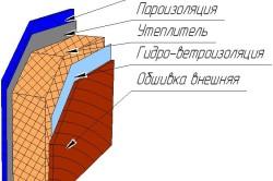 Утепление стен щитового дома