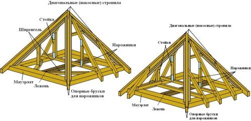 Стропильная система четырехскатной крыши из бруса