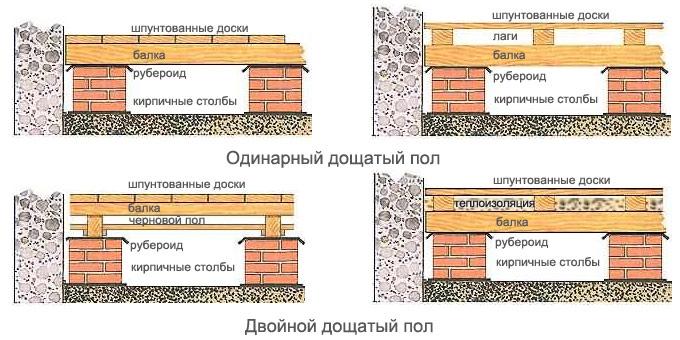 Перекрытия деревянном доме своими руками