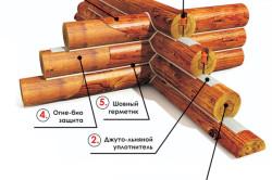 Схема соединения бревен сруба