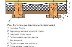 Схема утепления деревянных перекрытий