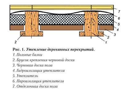 Схема утепления деревянных
