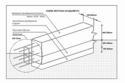 Фундамент ленточный мелкозаглубленный для дома из бруса