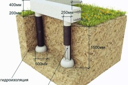 Схема устройства столбчатого фундамента.